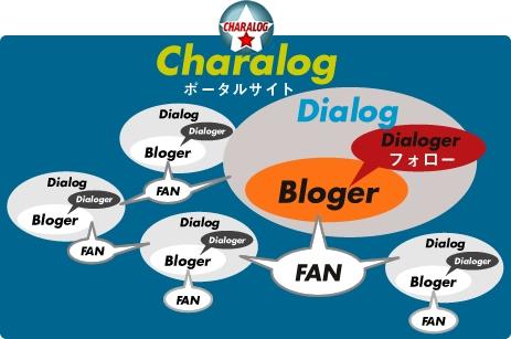 Charalogchart